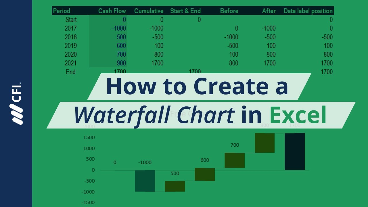 How To Create An Excel Waterfall Chart Youtube