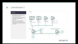 Lösungsworkshop Backupstrategien