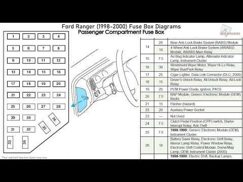 Ford Ranger (1998-2000) Fuse Box Diagrams - YouTubeYouTube