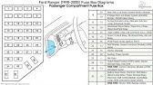 Ford Ranger 1993 1997 Fuse Box Diagrams Youtube