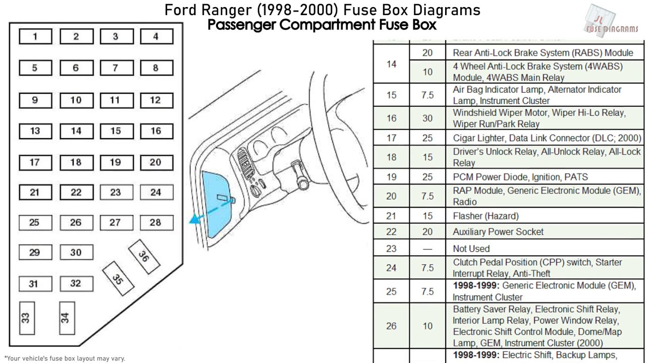 Ford Ranger (1998-2000) Fuse Box Diagrams - YouTube