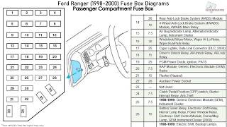 Ford Ranger (1998-2000) Fuse Box Diagrams - YouTube | Ford Ranger Fuse Box Layout 19 99 Show |  | YouTube