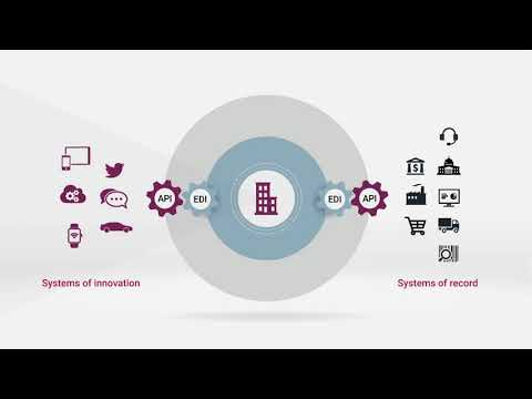 Axway B2B Integration Overview