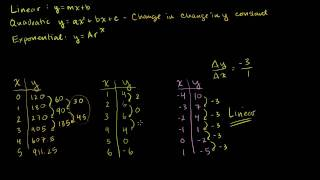 Repeat youtube video Linear, Quadratic, and Exponential Models