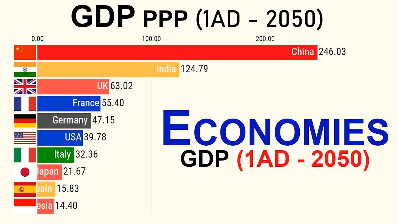 Download Top 10 Economies by GDP PPP (1AD-2050)
