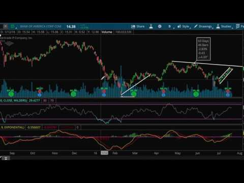 $BAC Stock Analysis 7.25.16 | How to Analyze Stocks Technically