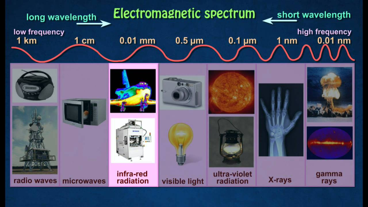 [1.7] Application of electromagnetic waves - YouTube