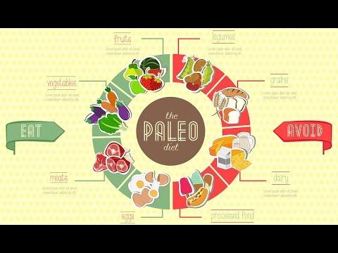 Ayurveda's Perspective on Paleo.