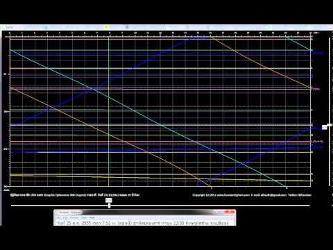 Graphic Ephemeris 25-Oct-2012 ปฏิทินดาวกราฟิก 25 ต.ค. 2555