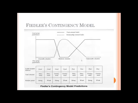 Contingency Theory of Leadership