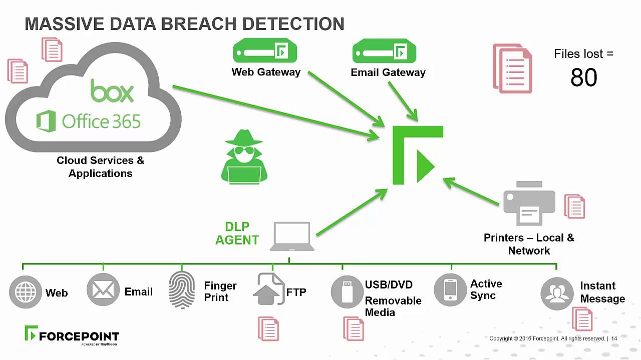 Forcepoint - Massive Data Breach Prevention - YouTube