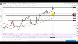 Live Forex Trading - GBPUSD