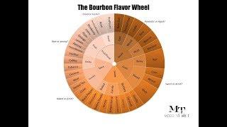Tasting Bourbon 101