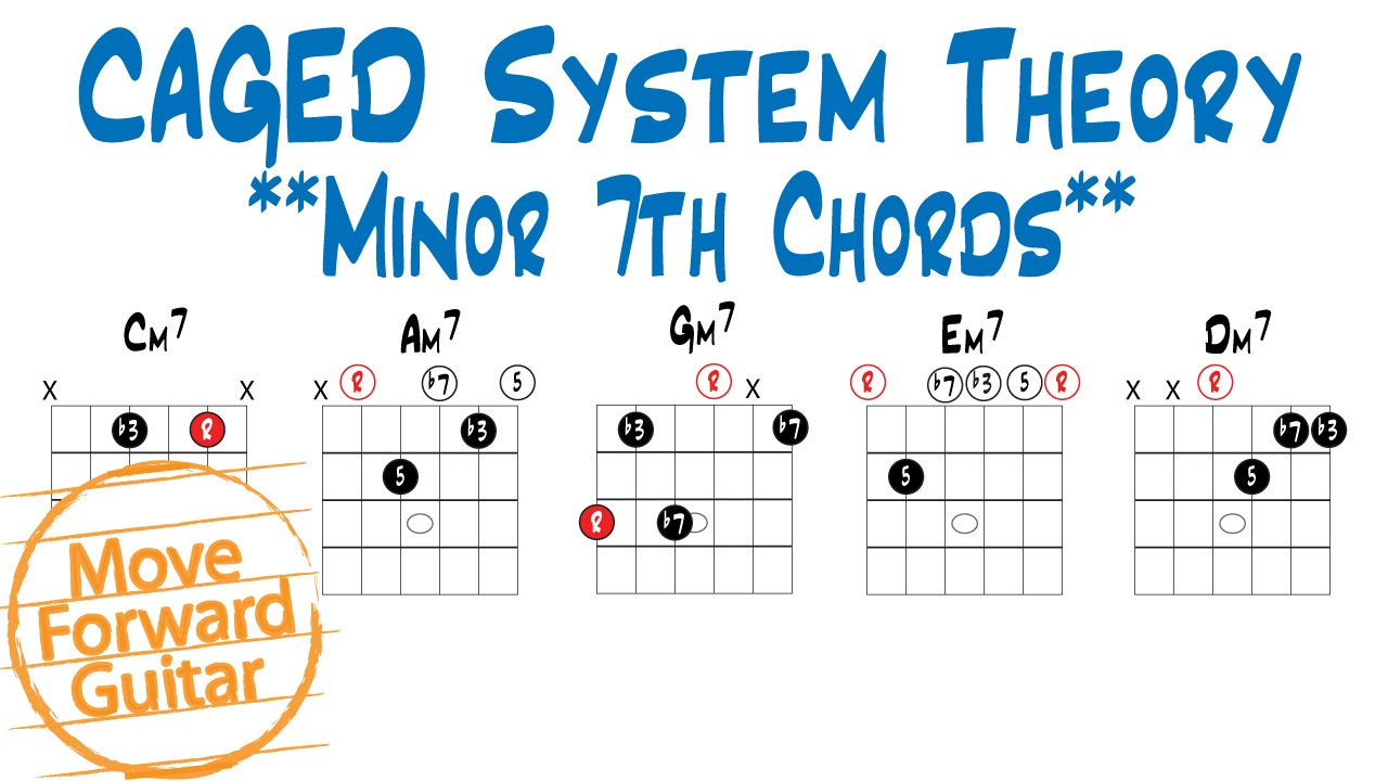 Caged theory minor 7th chords youtube caged theory minor 7th chords hexwebz Choice Image