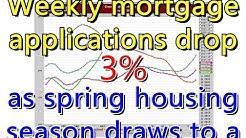 Weekly mortgage applications drop 3.3%, as spring housing season draws.