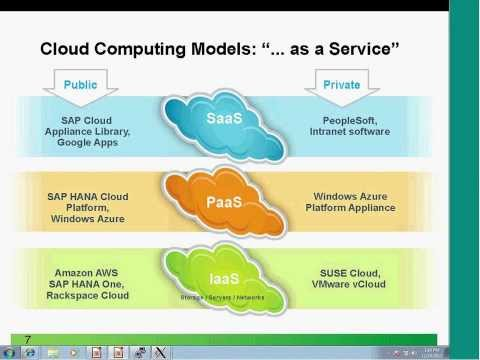 Using SUSE OpenStack Cloud to Deploy SAP