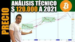 Bitcoin a $ 120.000 acuerdo Analisis Tecnico para 2021