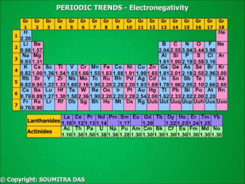 how to work out electronegativity