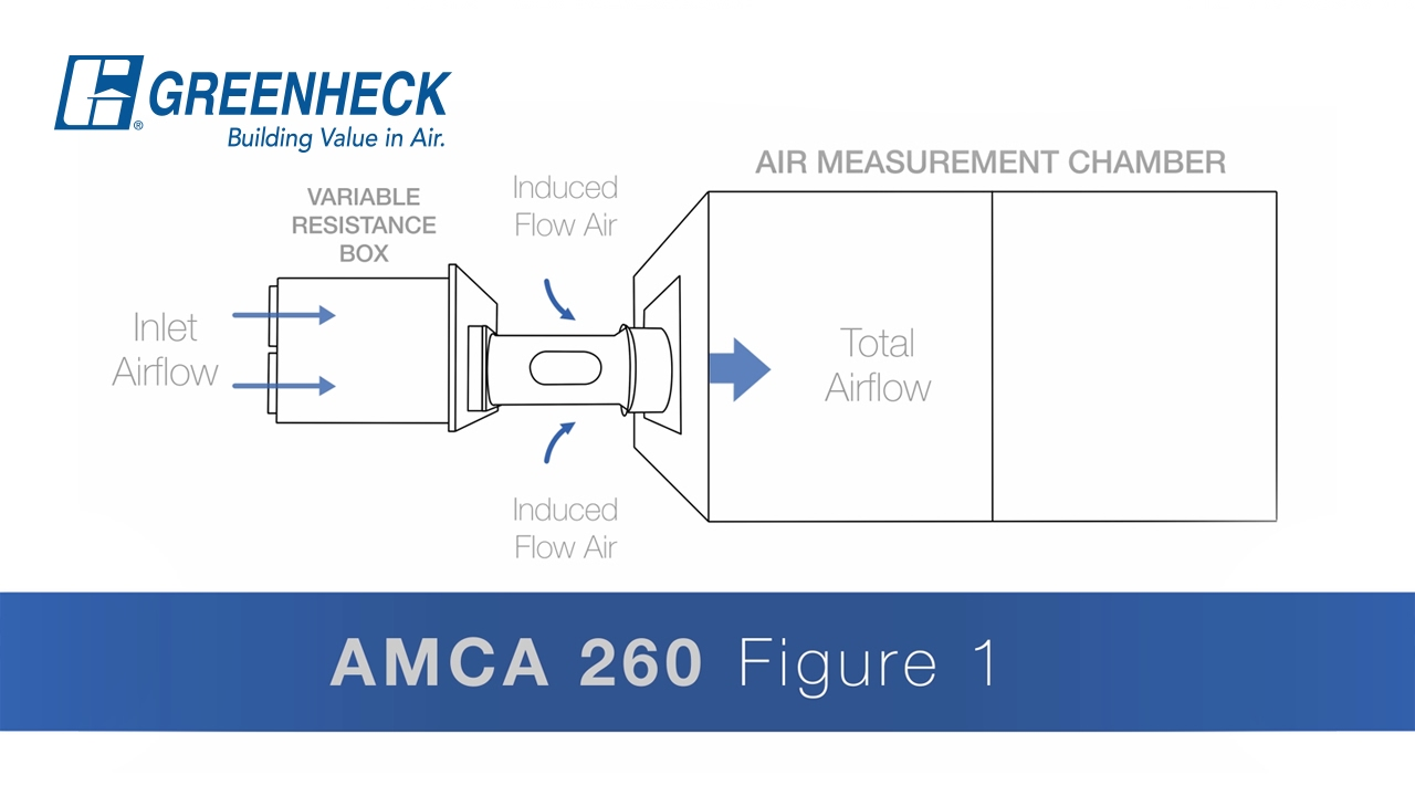 Greenheck AMCA Standard 210 260 Air Performance for Induced
