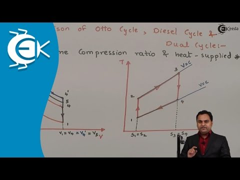 Comparison of Otto Cycle, Diesel Cycle and Dual cycles || Ek