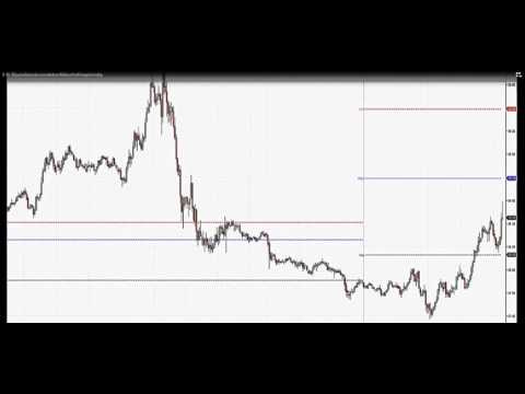 Advanced Day Trading Strategies using Market Profile and Market Delta!