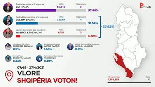 Rezultati I Zgjedhjeve 2021 - 27 Prill 08:00