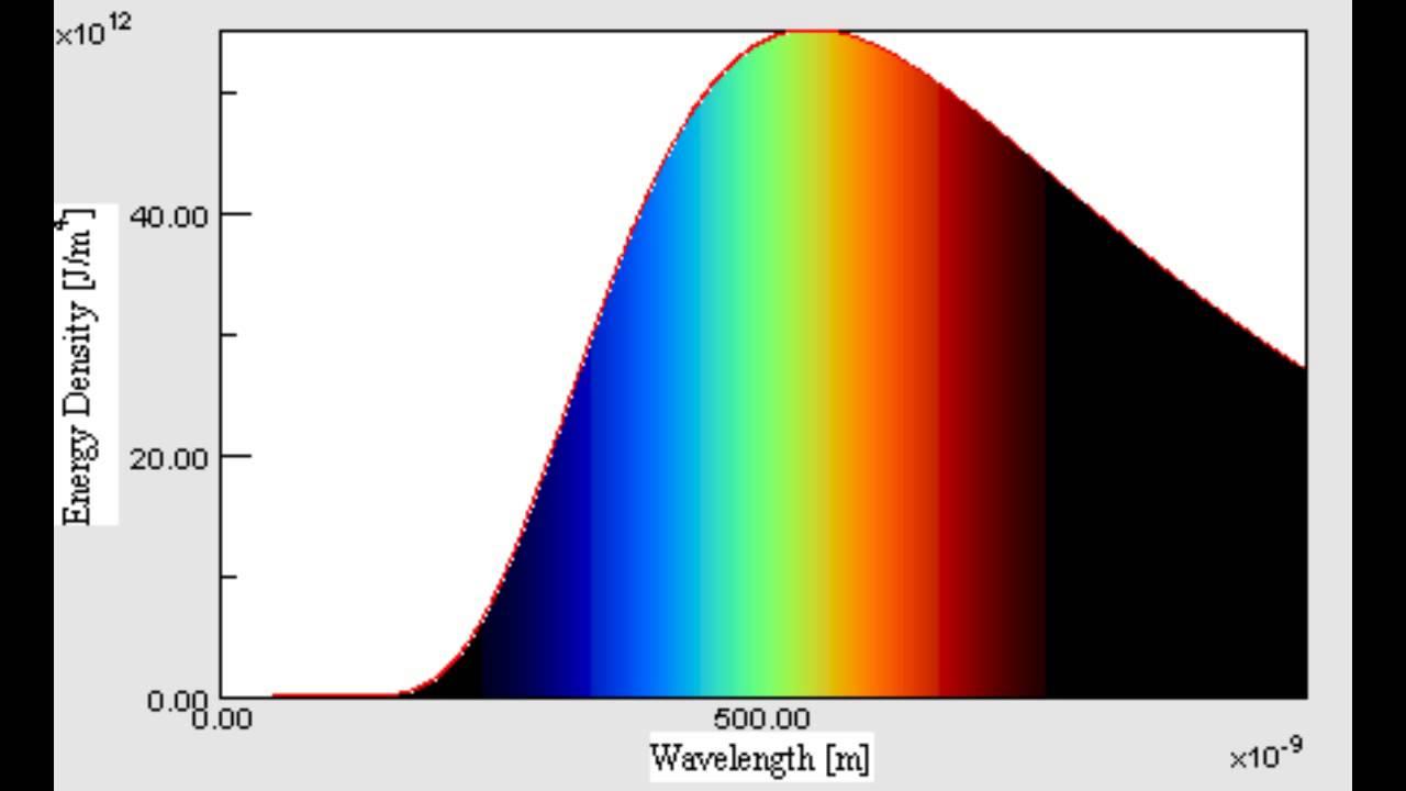 Planck Spektrum