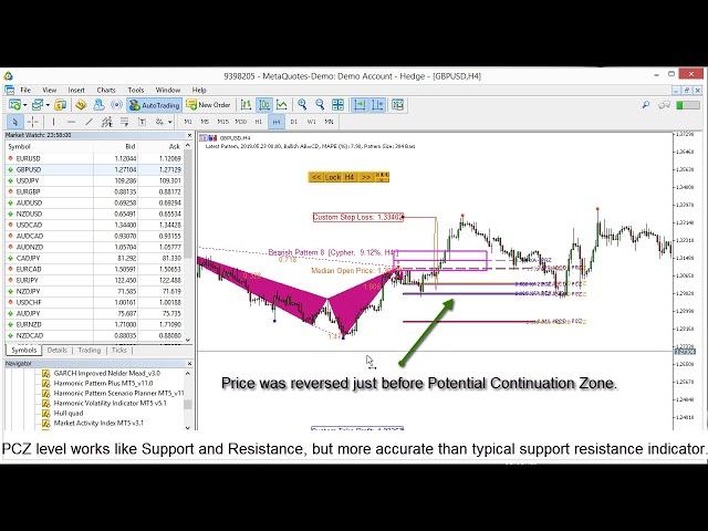 Harmonic Pattern Indicator - Video Tutorial
