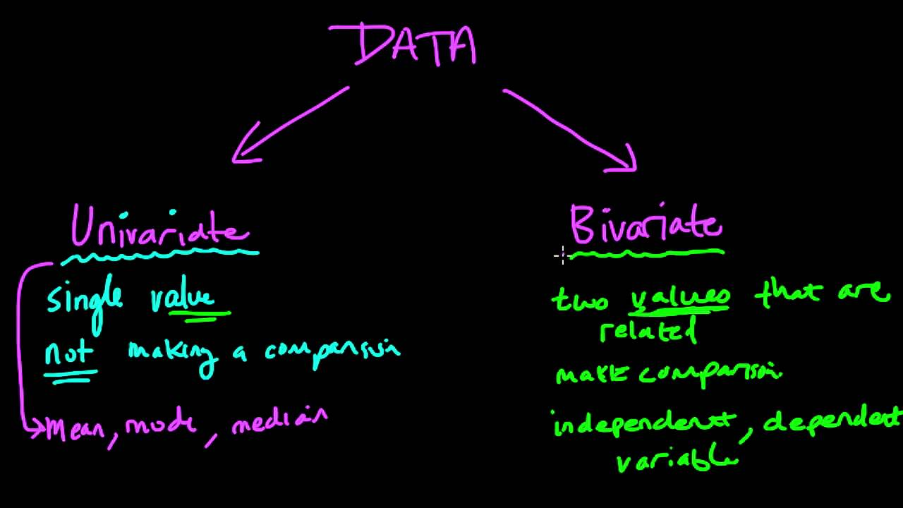 Bivariate Data - Regents Prep