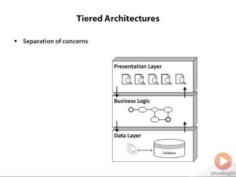 N tier architecture explained funnycat tv for N tier application architecture