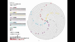 素 数 劇 場 に よ う こ そ 。 1 分 で 一 生 の 思 い 出 に !! ⭕️ P.1 2、3以外の素数は√(24n+1)に含まれる。 P.2 √(24n+1)の整数解をマス目に...