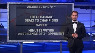 Damage Rating: A Better Metric To Track Damage thumbnail
