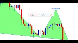 Belajar Strategi Forex Indonesia - 9. Trading Tanpa Indikator (Trend Riversal) Part 2