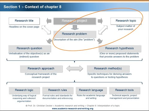 Academic research and writing – Chapter 8 Interpretation – Unit 1 Context and relevance