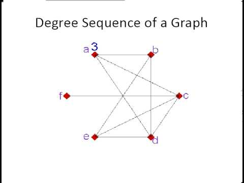 Discrete Mathematics Degree Sequence Of A Graph Youtube
