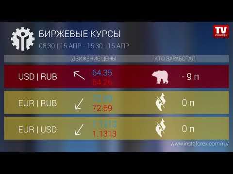 Кто заработал на Форекс 15.04.2019 15:00