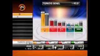 12 haziran 2011 Genel Seçimleri Tv Yorumları, Uğur Dündarın zor günü, Seçim Sonuçları