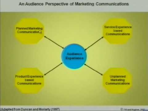 Marketing Communications: The Scope