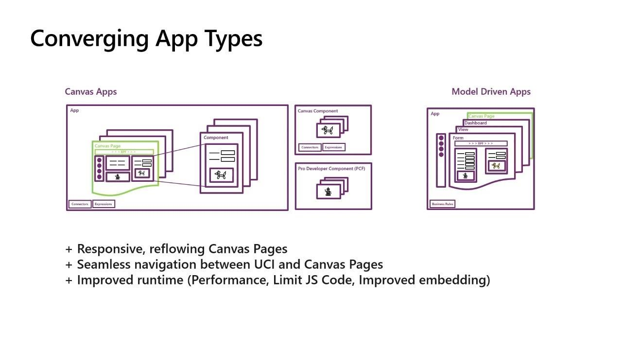 Microsoft PowerApps: Run one UI - the future of canvas model-driven and  Unified - BRK2073