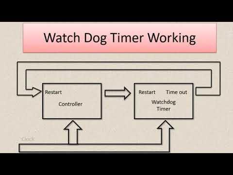 Watchdog timer working || Microcontroller || Arduino