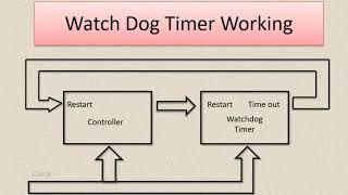 watchdog timer working  Microcontroller  Arduino Embedded system