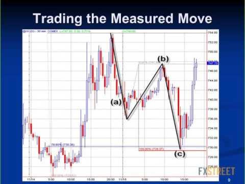 George Hallmey: Fibs and the Measured Move