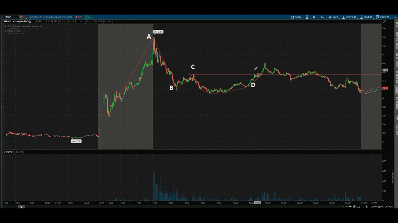 How to execute the ABCD stock breakout pattern