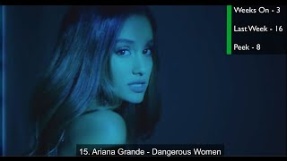 Top 20 Songs of April 2016 (Week of April. 16th)