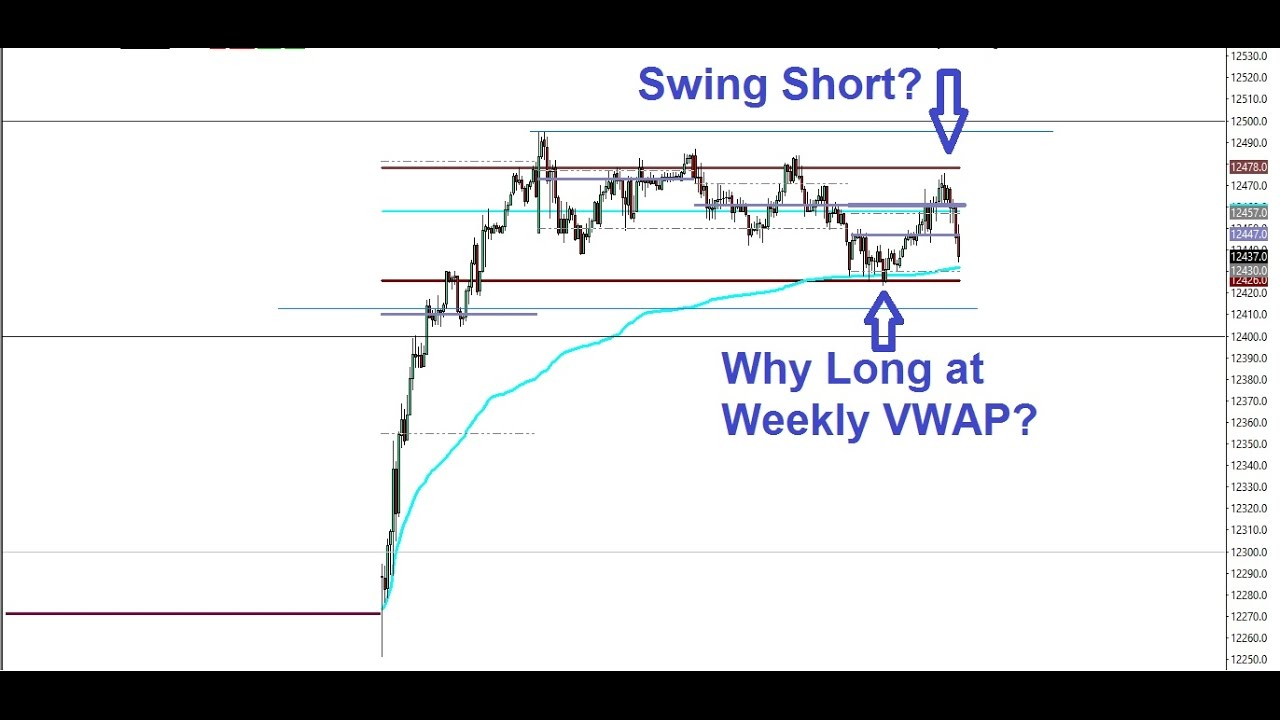 Using Weekly VWAP for trading!