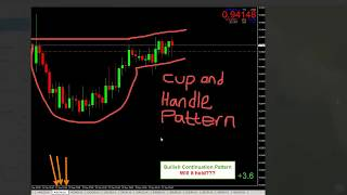Forex Trading Patterns: Cup and Handle pattern Pt1