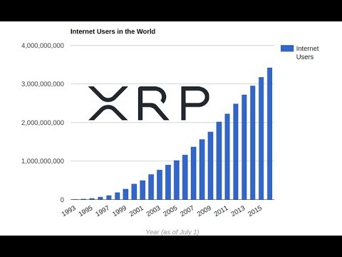 Ripple XRP Use Case Today Is The Internet's Traffic in 1993