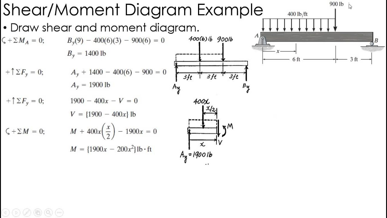 mechanics of materials example shear and moment diagrams youtube mechanics of materials example shear and moment [ 1280 x 720 Pixel ]