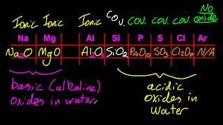 3.2 Changes of ionic to covalent,basic to acidic,of period 3 oxides [SL IB Chemistry]