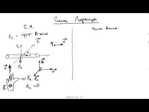 Физика 11 класс. Сила Лоренца